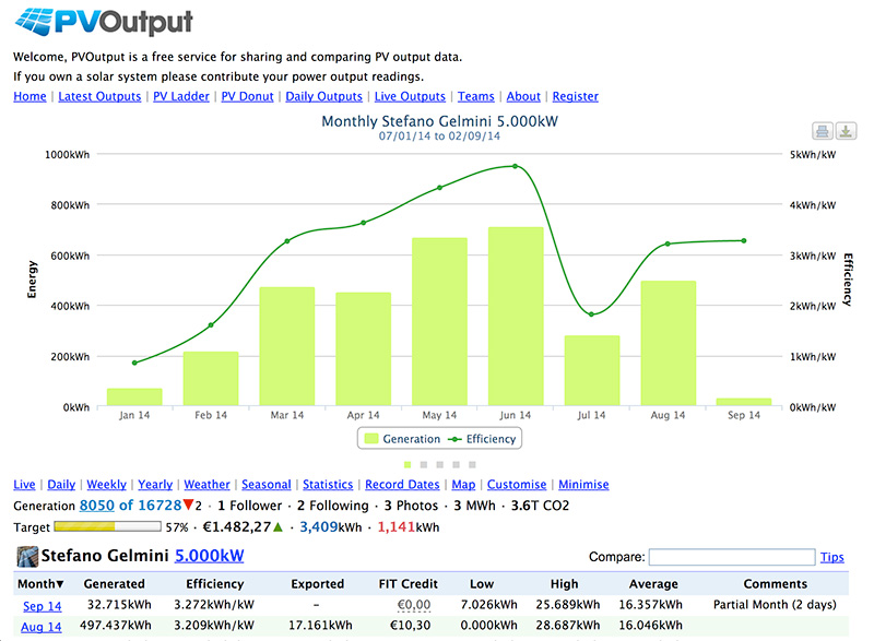 energy monitor pvoutput month