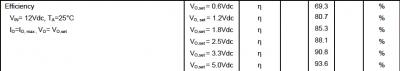 efficenza del 6A DC DC converter