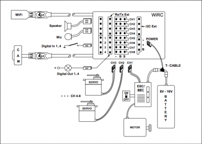 schema collegamento wirc
