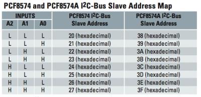 PCF8574P configurazione indirizzo