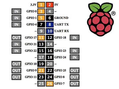 webiopi raspberry