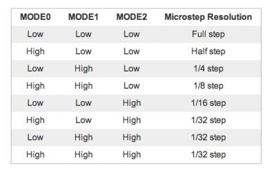 drv8825 stepper motor tabella