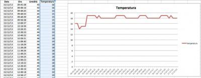 Datalogger Arduino temperatura