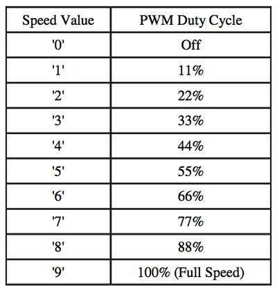 Serial controller motor driver velocità