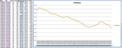 Import dati centralina meteo arduino pressione