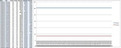 Import dati centralina meteo arduino umidita temperatura suolo