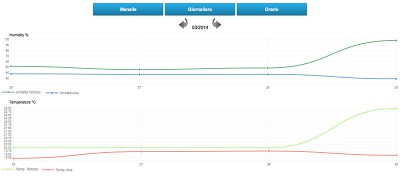 centralina meteo arduino grafico month
