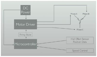3d brushless motor schema