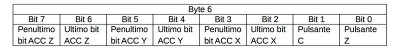 beginner kit nunchuck tabella byte