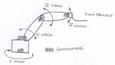 braccio robot gradi di libertà