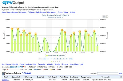 energy monitor pvoutput daily