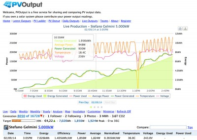 energy monitor pvoutput home