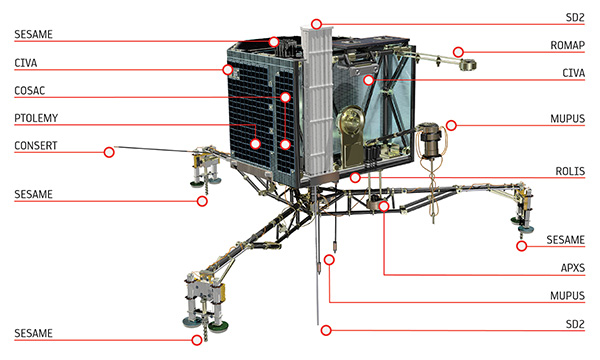 Philae_s_instruments_white_background