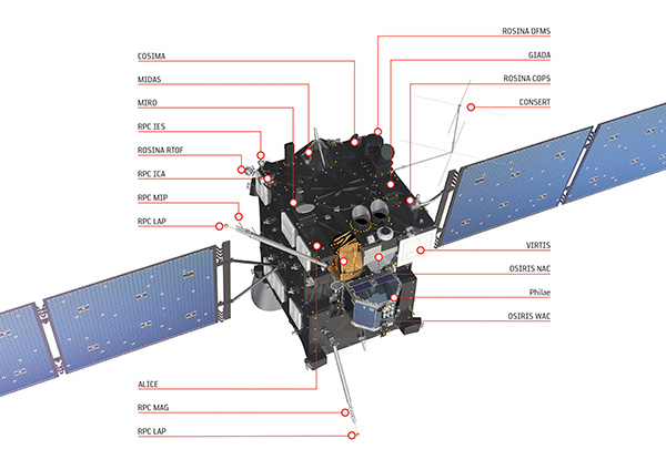 Rosetta_s_instruments_white_background