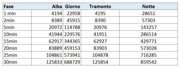 centralina alba tramonto arduino excel Roma 25dic2014 cicli