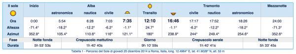 entralina alba tramonto arduino roma 25 dic 2014