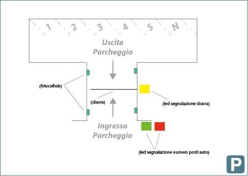 soluzione parcheggio auto diagramma