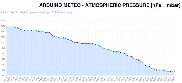 stazione-meteo-con-arduino-pressione