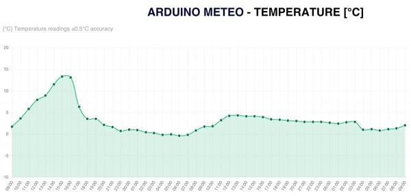 stazione-meteo-con-arduino-temperatura