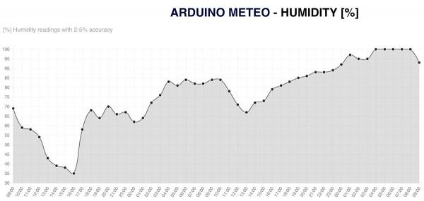stazione-meteo-con-arduino-umidita