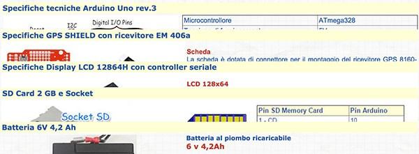 GPS Tracker materiale