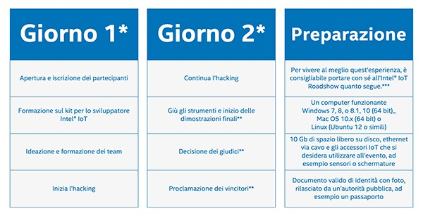 Intel-IoT-roadshow-2016-giornate