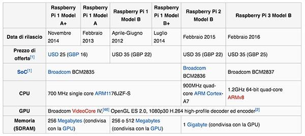 Raspberry Pi 3 caratteristiche