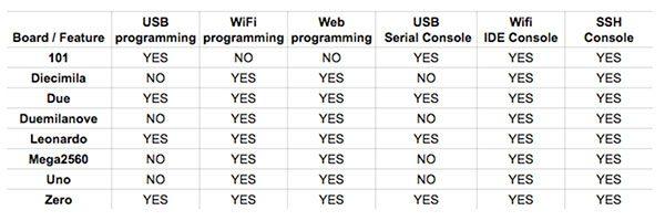 Yun Shield table compatibility