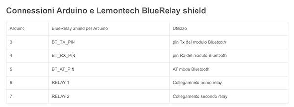 Lemontech Bluetooth shield AT pin