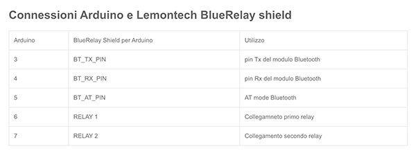 Lemontech Bluetooth shield AT pin
