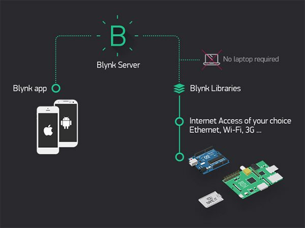 architecture blynk app setting