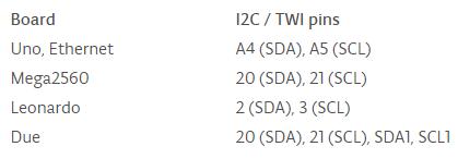 SDA SCL arduino boards