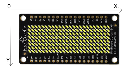 FireBeetle Covers-24×8 LED Matrix direction