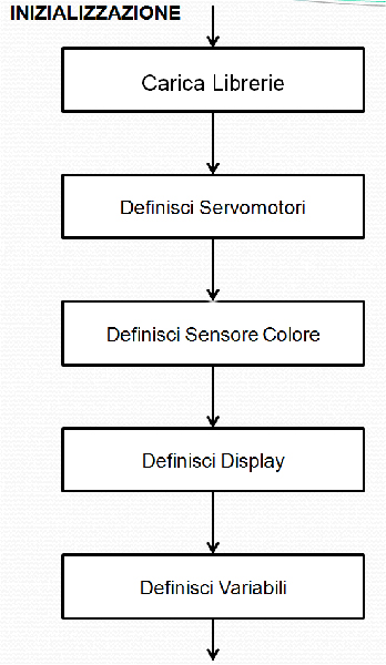 Diagramma di flusso inizializzazione