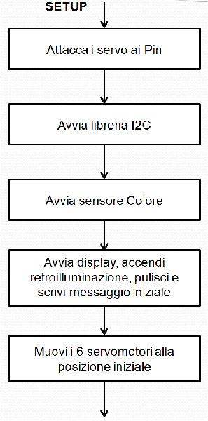 Diagramma di flusso setup