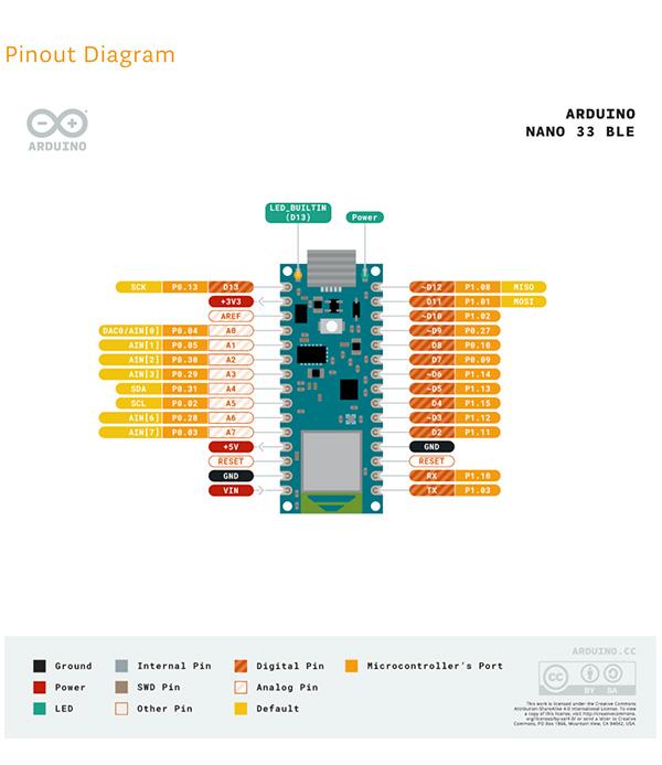Arduino nano family pinout
