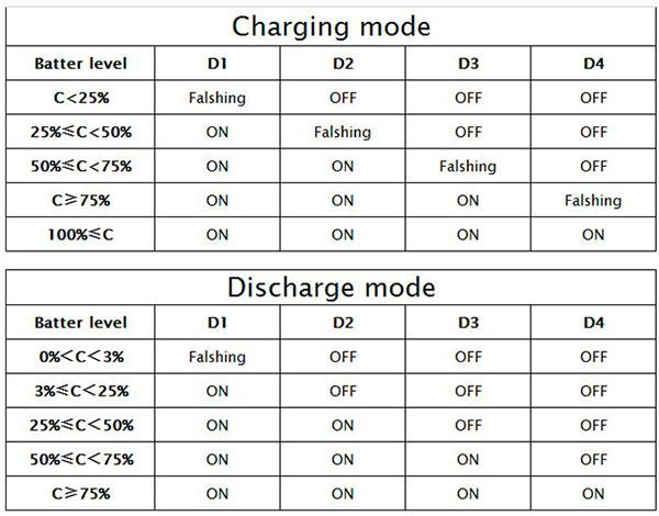 Tabella funzioni Lipo charger
