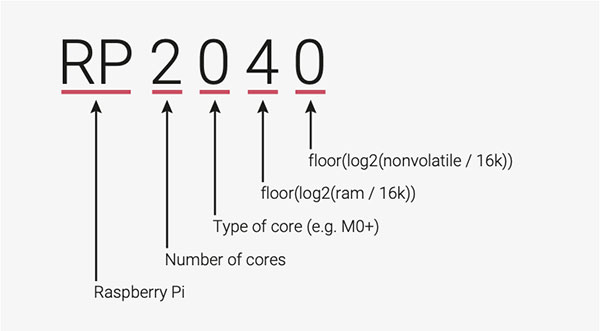 rp2040 datasheet