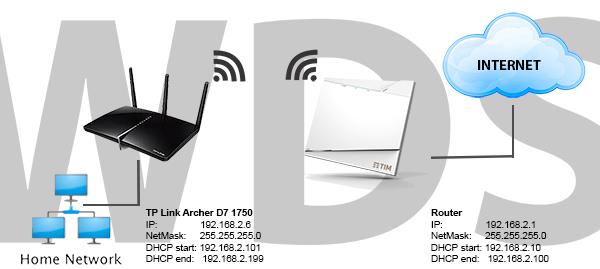 WDS configura una rete wifi to wifi