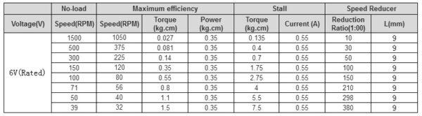 micro gear motor con encoder ratio